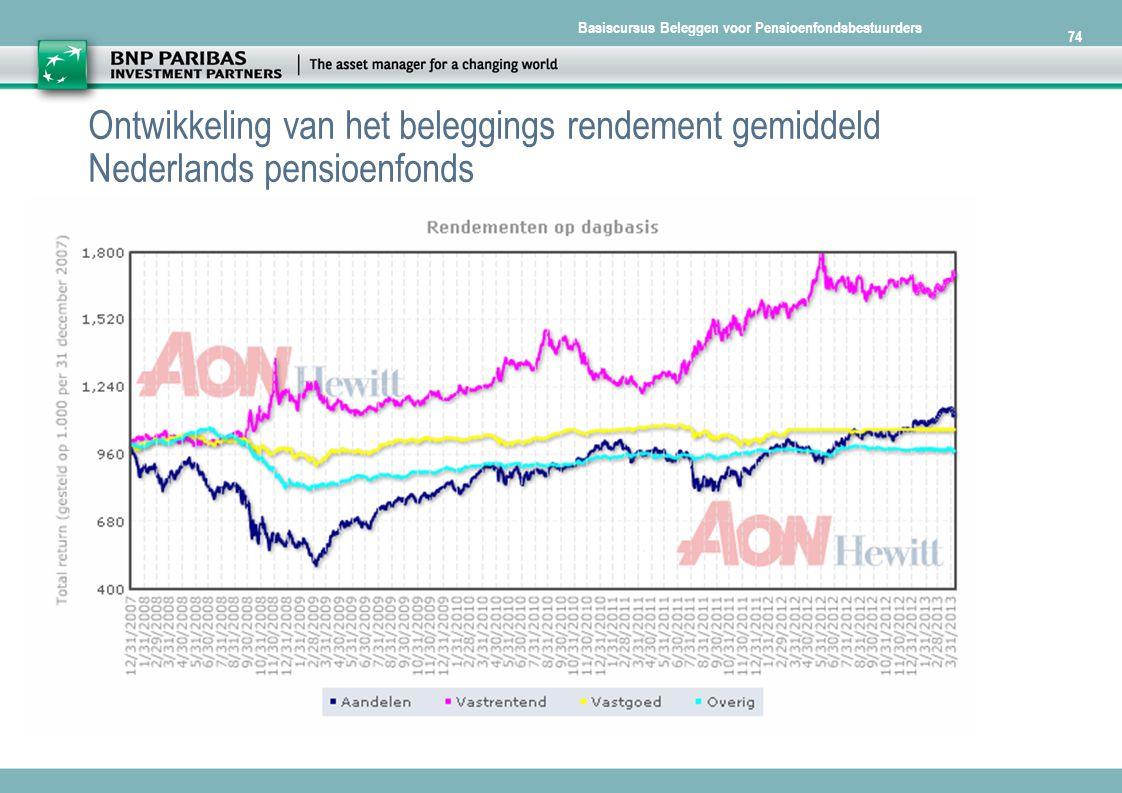 74 Ontwikkeling van het beleggings rendement gemiddeld Nederlands pensioenfonds. [Presentation name]-[Date]